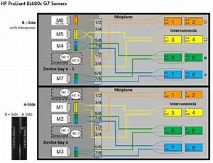 Port Mapping Of Hp Proliant Bl680c Generation 7 S