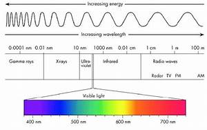 1 Diagram Of The Light U0026 39 S Electromagnetic Spectrum  Showing The