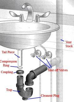 how to plumb kitchen sink drain with disposal intelligent sink drain scheme image of properly 9814