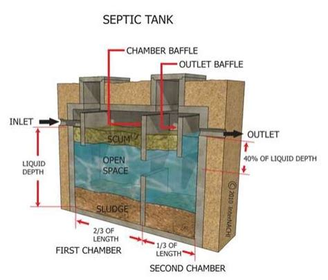 how to inspect septic systems course internachi