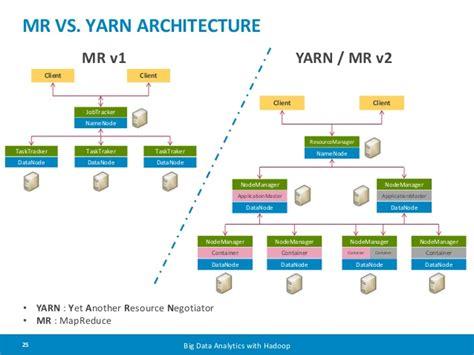 Mr Vs Yarn Architecture Mr