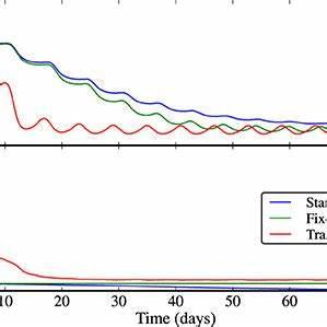 (PDF) Sustaining diversity in trait-based models of ...