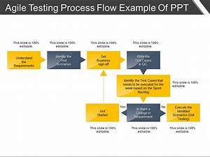 Agile Testing Process Flow Example Of Ppt