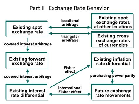 government influence  exchange rate