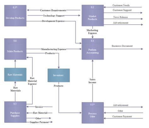 software diagrams