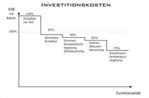 Knx Kosten Rechner by Wann Rechnet Sich Eib Knx Intellitec