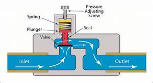 Valves - Backpressure Regulating Valves