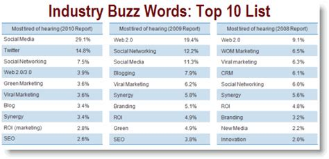 Top 10 Words Not To Use On A Resume by Study What Buzz Words Are You Most Tired Of Hearing Jon Rognerud