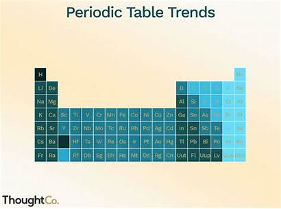 Periodic Thoughtco Trends Elements Animation Strip Maritsa