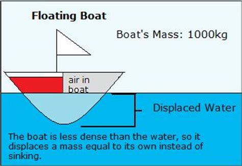 What Makes Things Sink Or Float by Some Diagrams Carmen 180 S Science