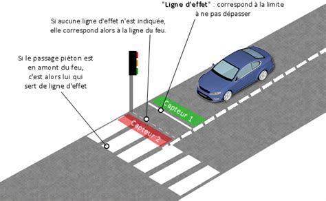 voiture 3 si es auto radars automatiques aux feux tricolores fonctionnement