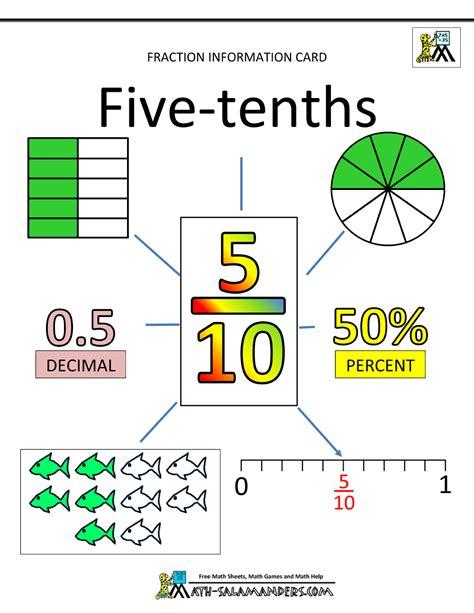 decimal fractions tenths worksheets fraction and decimal