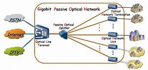 Overview Of Gpon Technology