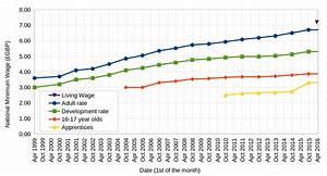 Recent changes in UK Labour markets | Economics Help