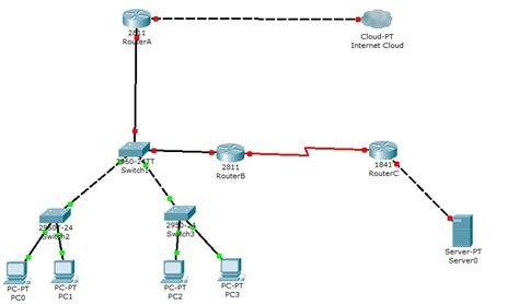 implimenting  maintaining  small office network
