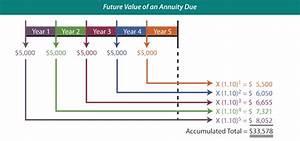 Class 20  Compound Interest  U0026 Future Value Of An Annuity