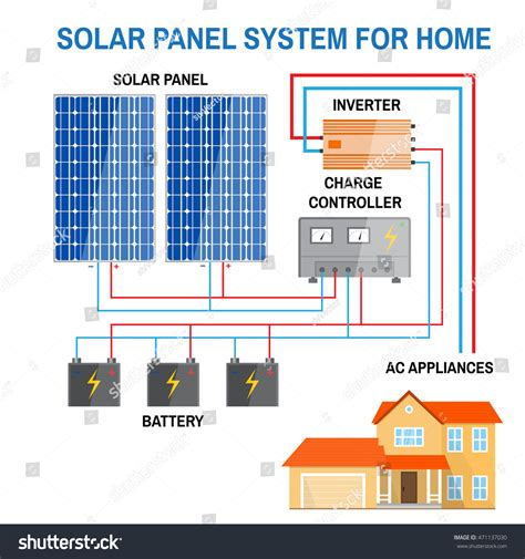 Basic Home Wiring Diagram Solar by Solar Panel System Home Renewable Energy Stock Vector