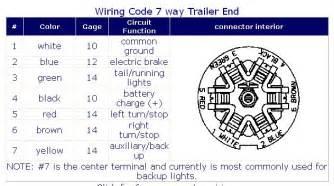 similiar trailer plug wiring for dodge keywords trailer plug wiring diagram moreover rv 7 way trailer plug wiring end
