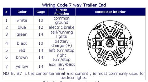 Dodge 7 Pin Trailer Wiring Diagram To 4 Wire by Ford Trailer Wiring Diagram 7 Way