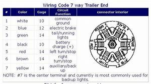 Wiring Diagram For 7 Way Trailer Plug Wiring Diagram