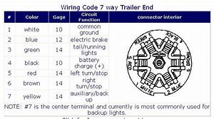 9 Way Trailer Connector Wiring Diagram 26270 Archivolepe Es