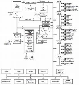 2  Pic16f877 Microcontroller Block Diagram  72