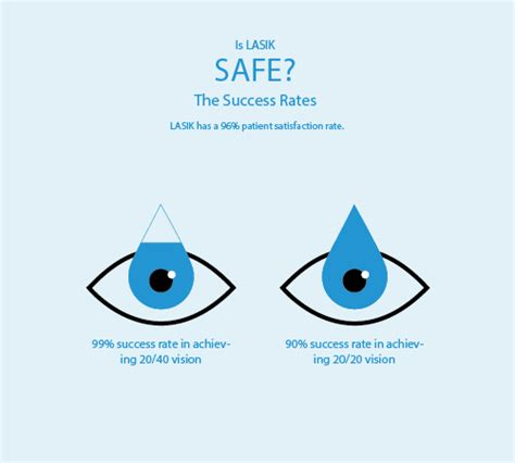 Generally the cost of lasik eye surgery can range from 1000 dollars to 3500 dollars. Does Insurance Cover Lasik ~ news word