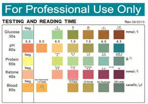Urine Test Strips Color Chart