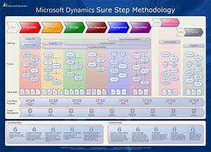 What Is Microsoft Dynamics Sure Step