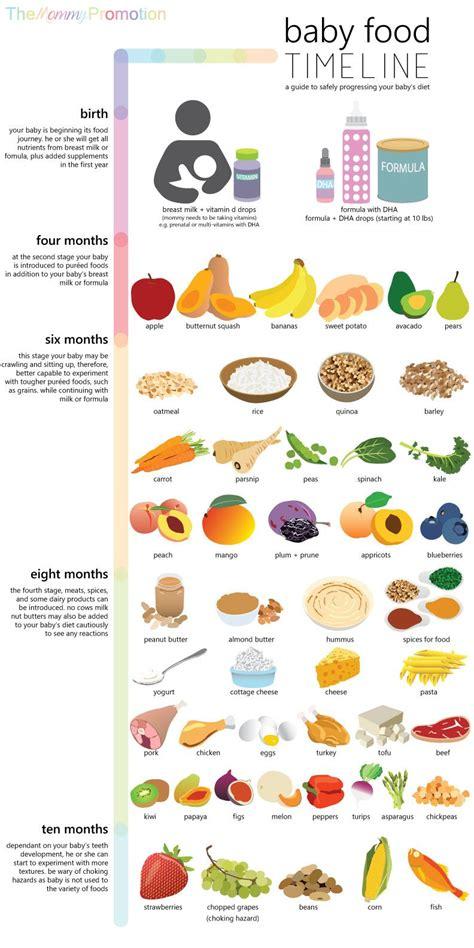baby food timeline allowed foods  baby birth   months kids korner baby  foods