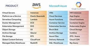 A Comparison Of Aws Vs Azure Vs Google Cloudhealth By Vmware