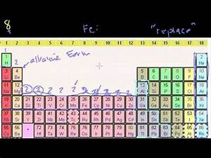 U0d86 U0dc0 U0dbb U0dca U0dad U0dd2 U0dad  U0dc0 U0d9c U0dd4 U0dd9 U0dc0 U0dd3  U0dbb U0da7 U0dcf Groups Of The Periodic Table