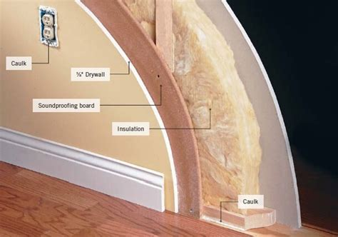 soundproof drywall how to achieve a soundproof room without breaking the bank kukun