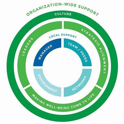 Support Organizational Limeade Organization Well Being Clipart