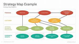 Strategy Map And Balanced Scorecard Google Slides Templates Diagrams