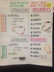 Part Information Flow Chart Conductors Insulators Anchor Chart With Images Science