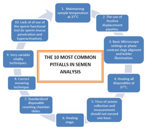 most common pitfalls in human analysis