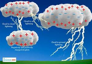 Why Do Thunderstorms Occur Later In The Day   U00bb Science Abc