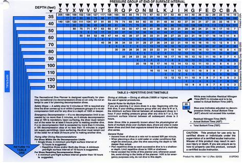 padi dive table calculator the padi recreational dive planner world of diving