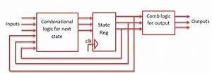 Sequence Detector Using Mealy And Moore State Machine Vhdl