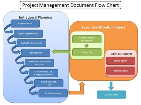 Managing Projects Template by 10 Best Project Management Office Concepts Images On
