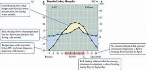 B  Climate Diagram For A Rain Forest Climate U00c3 U0192 U00c2 U00a2 U00c3 U00a2 U00e2 U20ac U0161 U00c2 U00ac U00c3 U00a2 U00e2 U201a U00ac U00c2 Kuala Lumpur  Malaysia   C