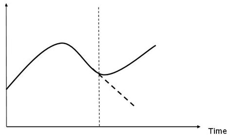 When Poor Forecast Accuracy Is A Good Thing Line Graph On Excel Graphic Representation Of Classification Phylum Chordata Numpy C3 Cycle Graphical In Java Comprehension Worksheets Printable Table