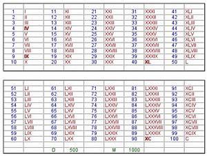 20 En Chiffre Romain : pouver us m 39 expliquer les chiffre romain jusqu 39 30 ~ Melissatoandfro.com Idées de Décoration
