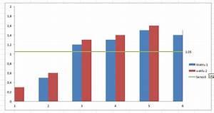 Menambah Garis Horisontal Pada Grafik Batang Excel