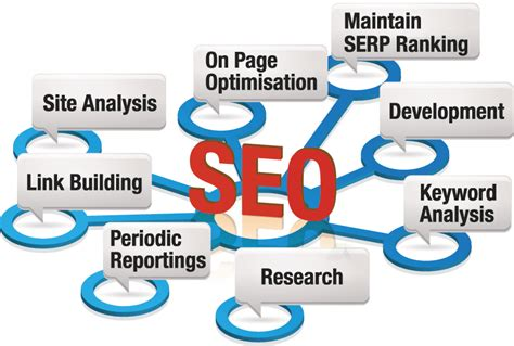 What Is Meant By Seo by Digital Marketing Course In Jaipur Advanced Seo