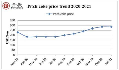 pitch coke market  pitch coke price dancrabon