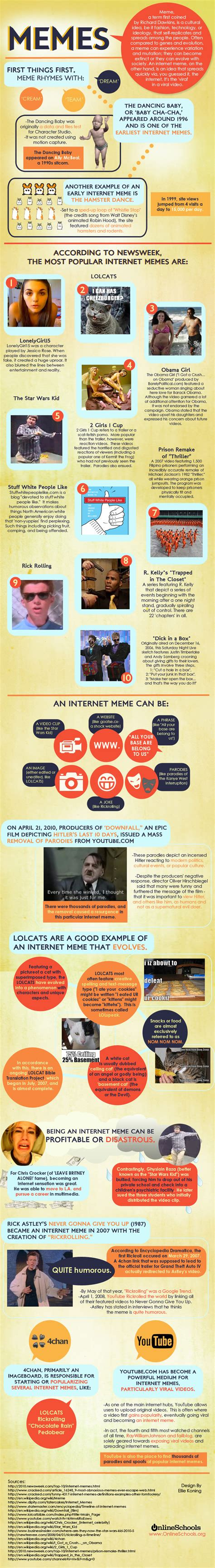 The Origin Of Memes - the history of internet memes amazing infographics