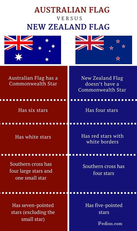 australia flag colors difference between australian and new zealand flag