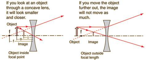 ray diagrams  lenses